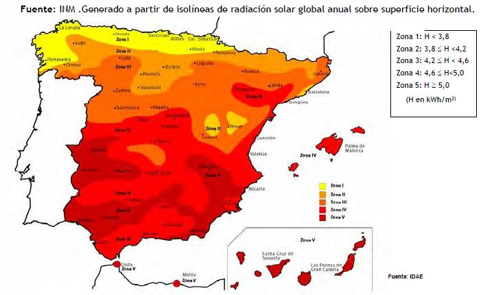 generacion de energia kits solares
