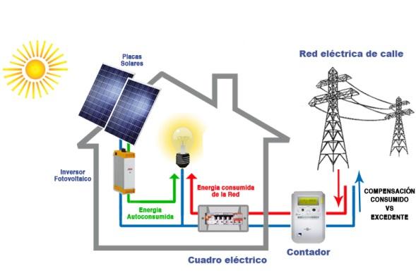 esquema de una casa con placas solares conexion a red